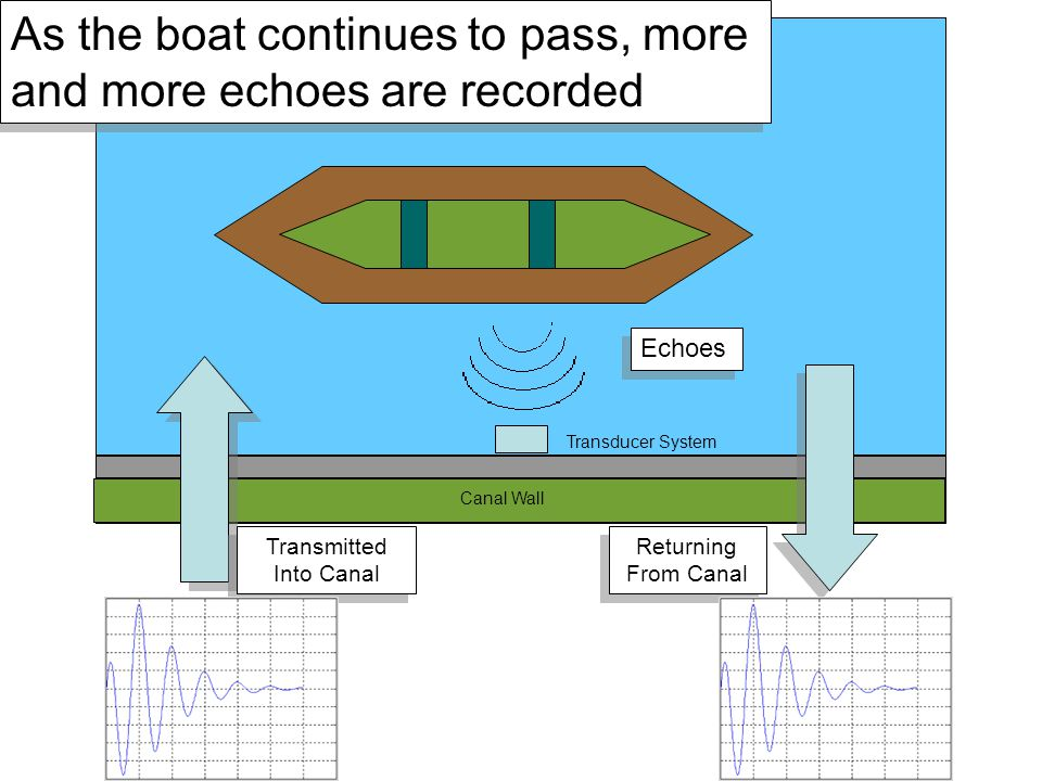 Canal Wall Transducer System Transmitted Into Canal Returning From Canal Echoes As the boat continues to pass, more and more echoes are recorded