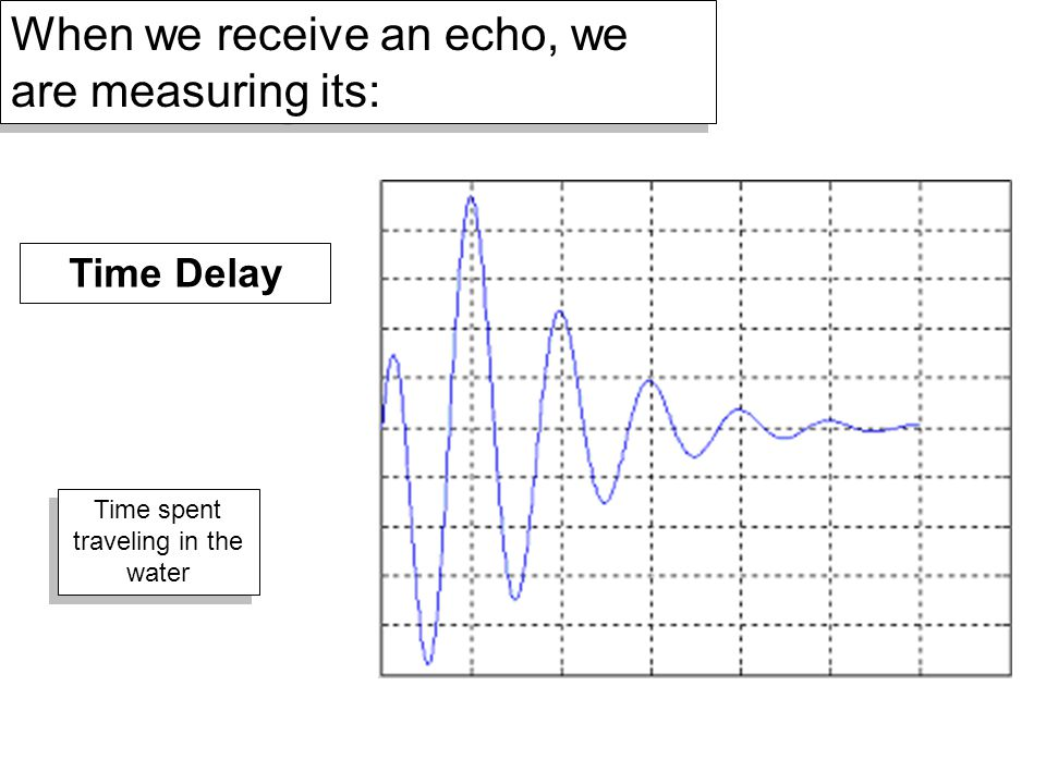 When we receive an echo, we are measuring its: Time Delay Time spent traveling in the water