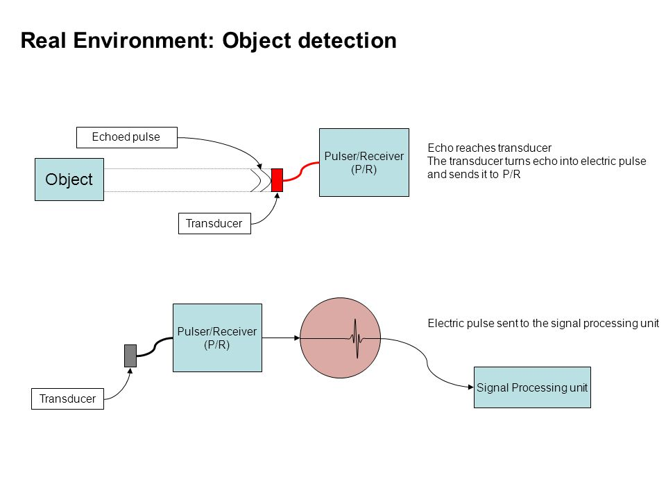 Object Pulser/Receiver (P/R) Echoed pulse Transducer Echo reaches transducer The transducer turns echo into electric pulse and sends it to P/R Pulser/Receiver (P/R) Transducer Electric pulse sent to the signal processing unit Signal Processing unit Real Environment: Object detection