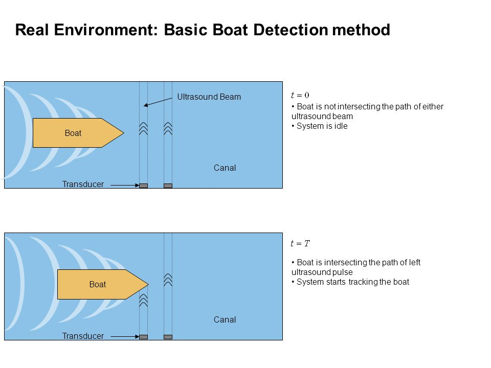 Boat Ultrasound Beam Canal Transducer Boat is not intersecting the path of either ultrasound beam System is idle Boat is intersecting the path of left ultrasound pulse System starts tracking the boat Real Environment: Basic Boat Detection method