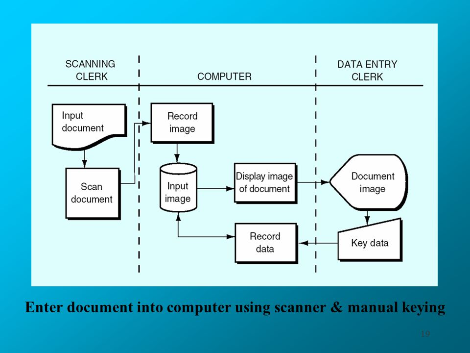 19 Enter document into computer using scanner & manual keying