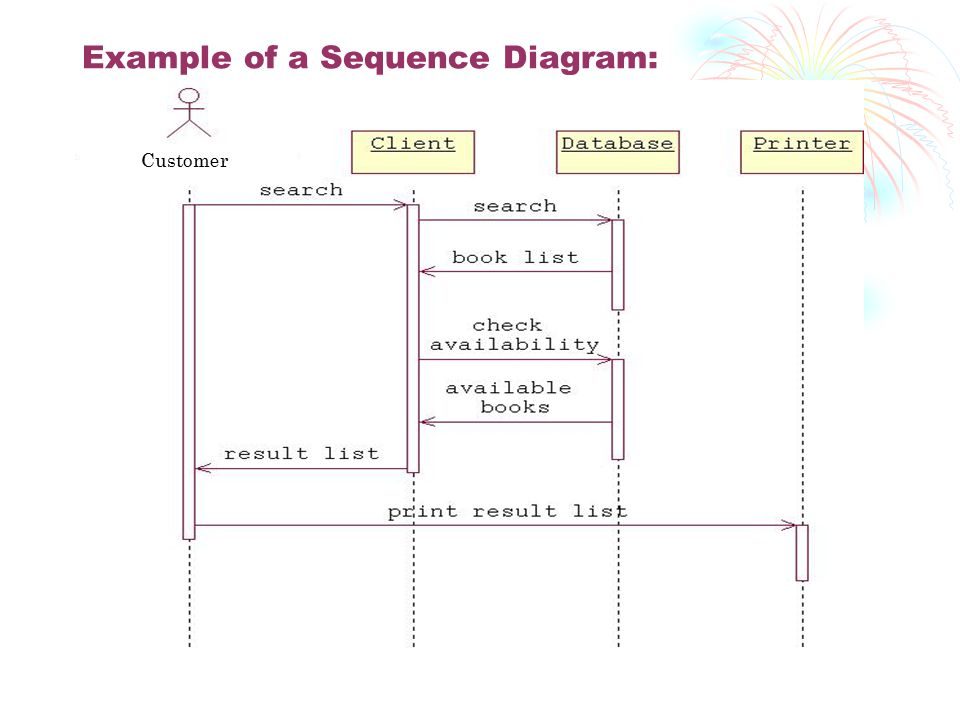 Example of a Sequence Diagram: Customer