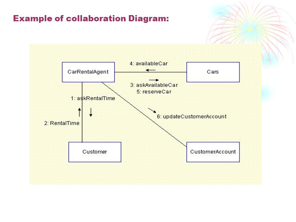 Example of collaboration Diagram: