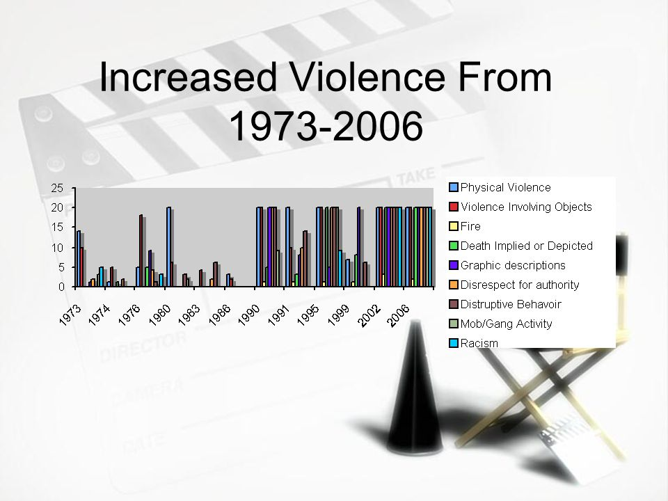 Increased Violence From 1973-2006