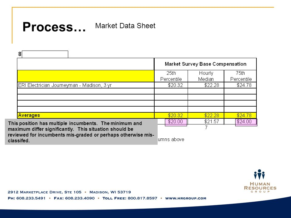 Process… Market Data Sheet This position has multiple incumbents.