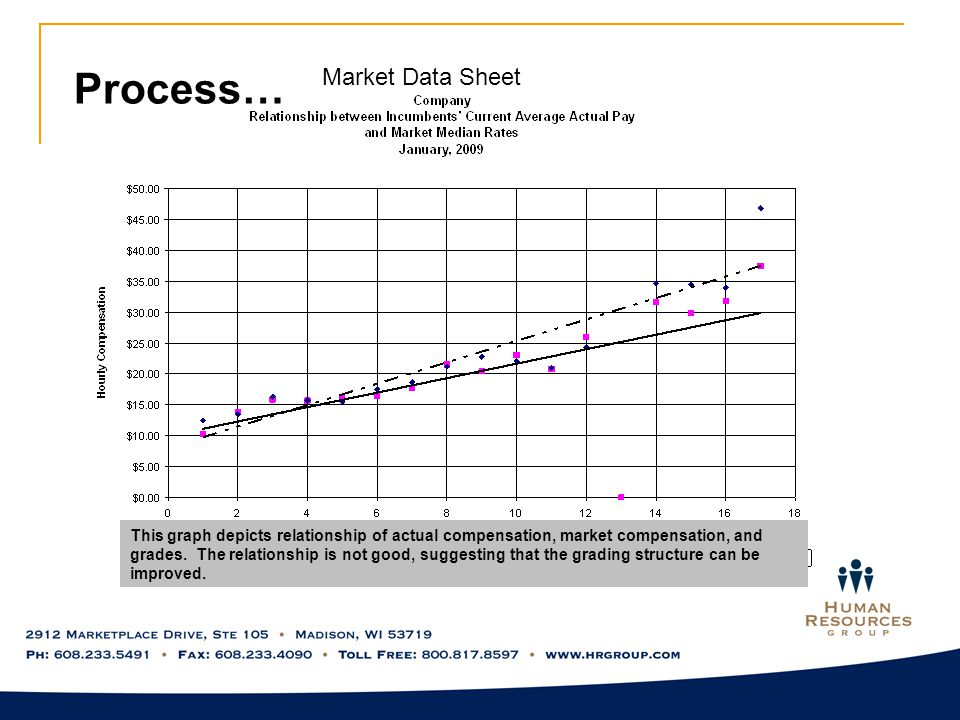 Process… Market Data Sheet This graph depicts relationship of actual compensation, market compensation, and grades.