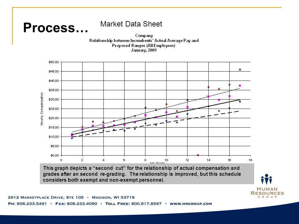 Process… Market Data Sheet This graph depicts a second cut for the relationship of actual compensation and grades after an second re-grading.