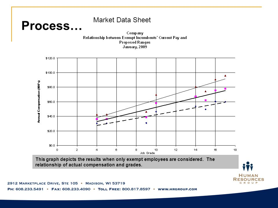 Process… Market Data Sheet This graph depicts the results when only exempt employees are considered.