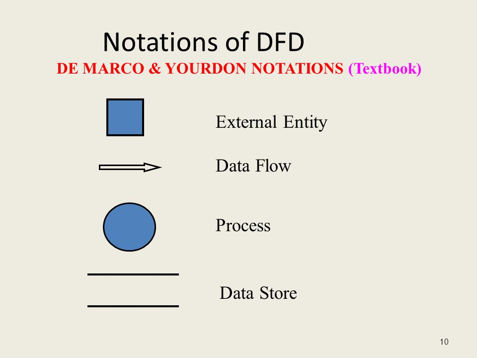 Notations of DFD 10 External Entity Data Flow Process Data Store DE MARCO & YOURDON NOTATIONS (Textbook)