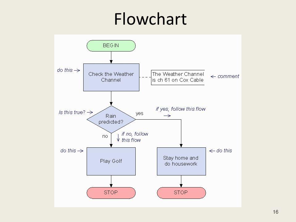 Flowchart 16