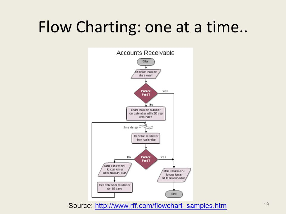 Flow Charting: one at a time.. 19 Source: http://www.rff.com/flowchart_samples.htmhttp://www.rff.com/flowchart_samples.htm