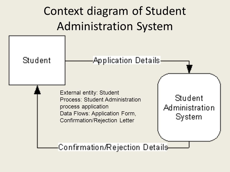 Context diagram of Student Administration System External entity: Student Process: Student Administration process application Data Flows: Application