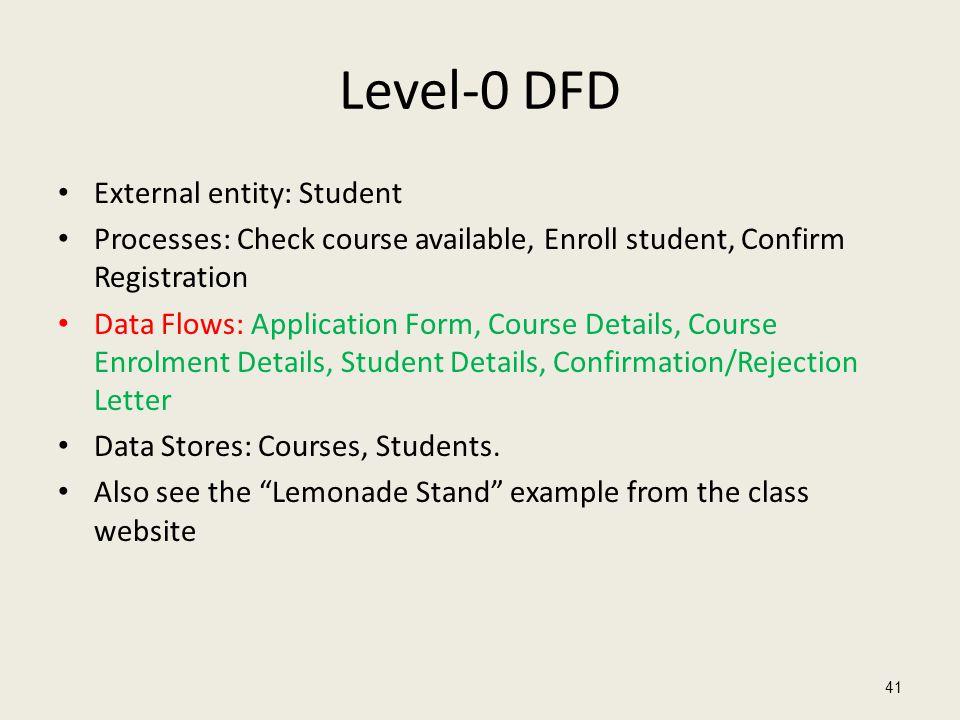 Level-0 DFD External entity: Student Processes: Check course available, Enroll student, Confirm Registration Data Flows: Application Form, Course Deta