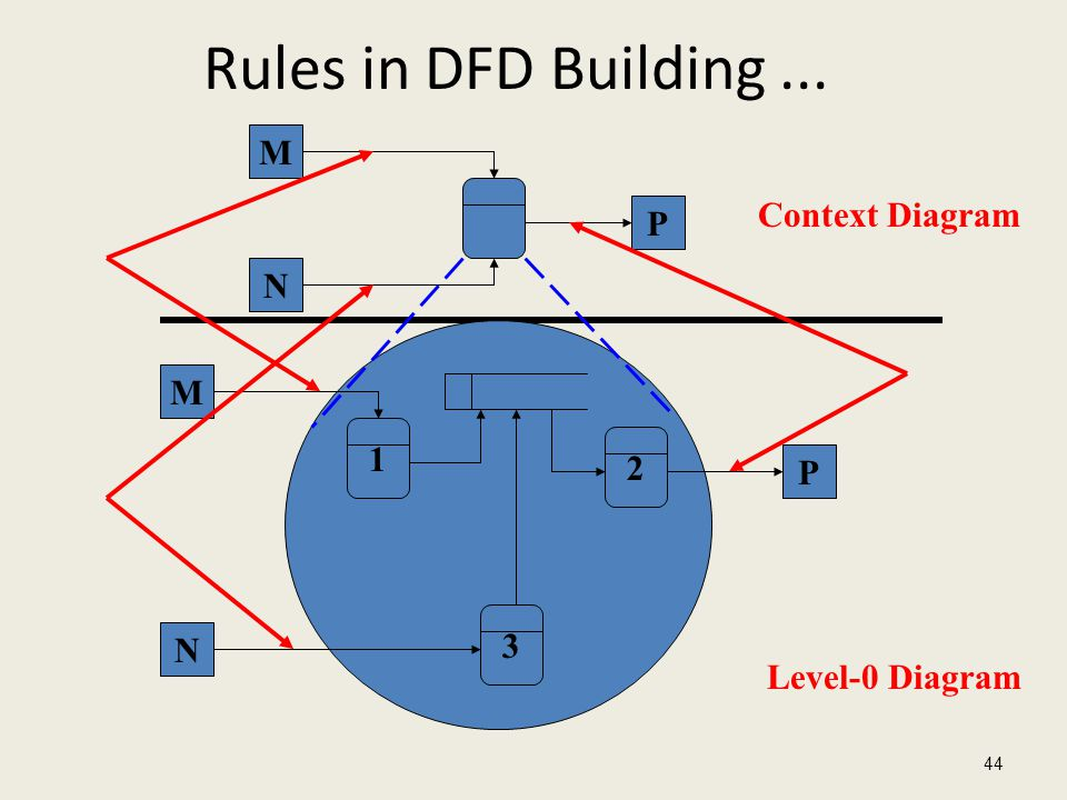 Rules in DFD Building... 44 M N P 1 2 3 M N P Context Diagram Level-0 Diagram