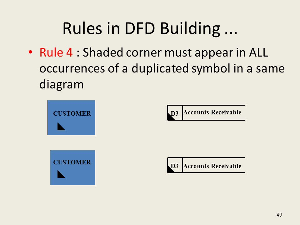 Rules in DFD Building... Rule 4 : Shaded corner must appear in ALL occurrences of a duplicated symbol in a same diagram 49 CUSTOMER D3 Accounts Receiv