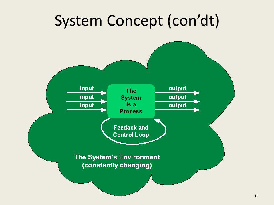 System Concept (con'dt) 5
