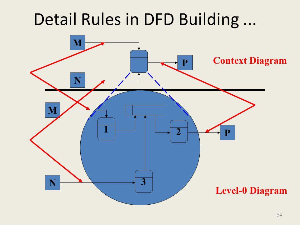 54 Detail Rules in DFD Building... M N P 1 2 3 M N P Context Diagram Level-0 Diagram