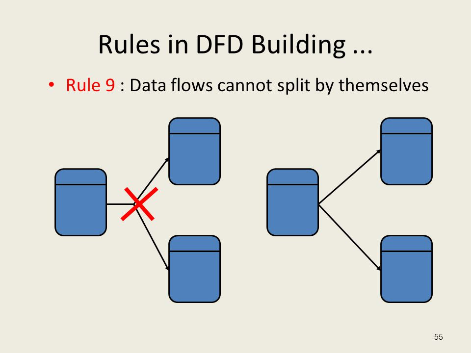 Rules in DFD Building... Rule 9 : Data flows cannot split by themselves 55