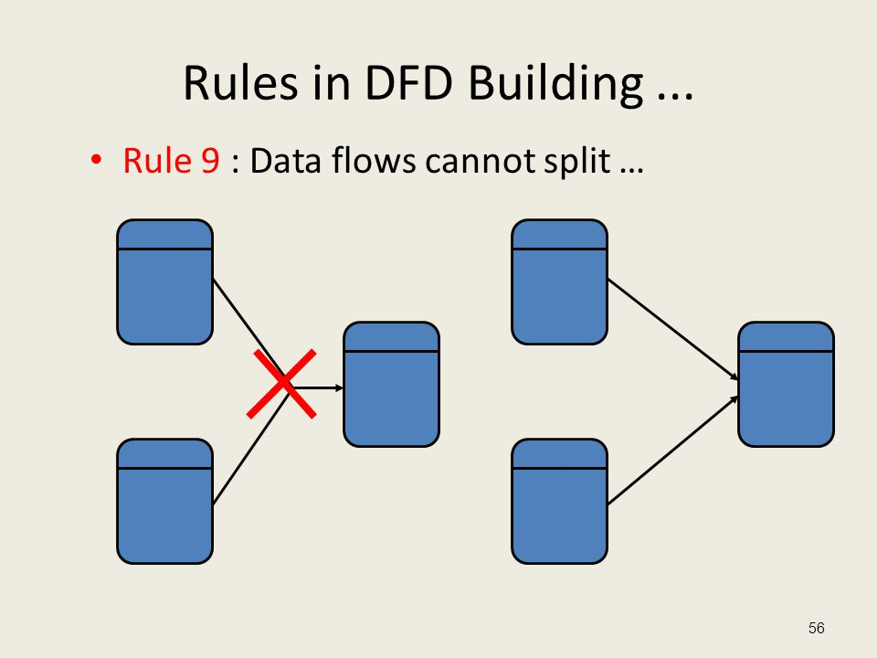 Rules in DFD Building... Rule 9 : Data flows cannot split … 56