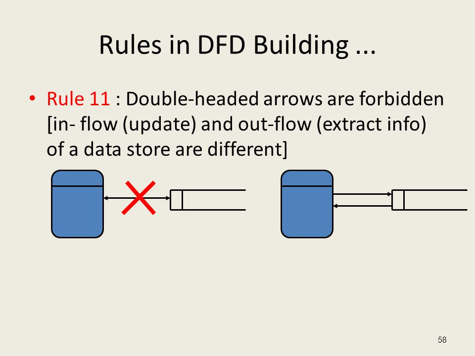 Rules in DFD Building... Rule 11 : Double-headed arrows are forbidden [in- flow (update) and out-flow (extract info) of a data store are different] 58