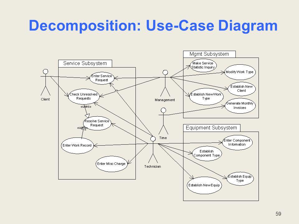 59 Decomposition: Use-Case Diagram