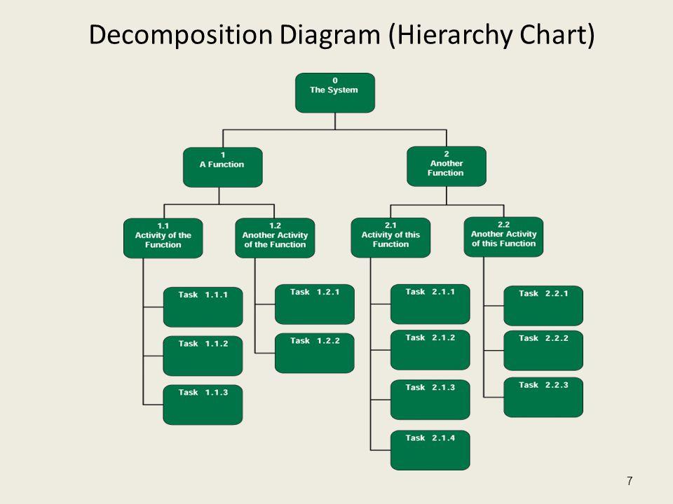 Decomposition Diagram (Hierarchy Chart) 7