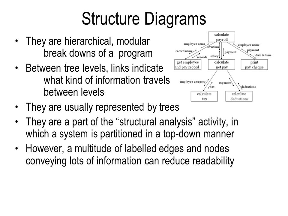 Structure Diagrams They are hierarchical, modular break downs of a program Between tree levels, links indicate what kind of information travels between levels They are usually represented by trees They are a part of the structural analysis activity, in which a system is partitioned in a top-down manner However, a multitude of labelled edges and nodes conveying lots of information can reduce readability