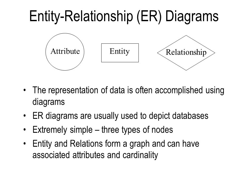 Entity-Relationship (ER) Diagrams The representation of data is often accomplished using diagrams ER diagrams are usually used to depict databases Extremely simple – three types of nodes Entity and Relations form a graph and can have associated attributes and cardinality AttributeEntity Relationship