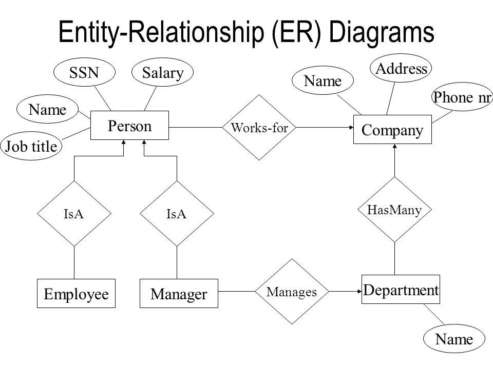 Entity-Relationship (ER) Diagrams Department EmployeeManager Company Person Manages IsA Works-for Name SSNSalary Job title Name Address Phone nr Name HasMany