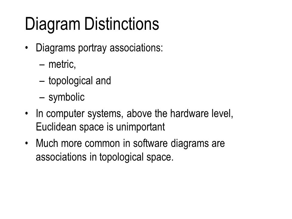 Diagram Distinctions Diagrams portray associations: –metric, –topological and –symbolic In computer systems, above the hardware level, Euclidean space is unimportant Much more common in software diagrams are associations in topological space.