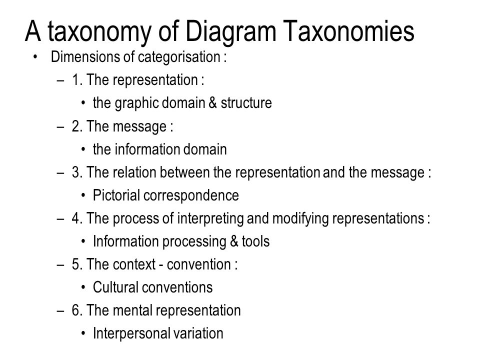 A taxonomy of Diagram Taxonomies Dimensions of categorisation : –1.