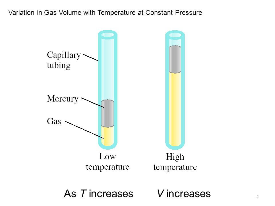 4 As T increasesV increases Variation in Gas Volume with Temperature at Constant Pressure