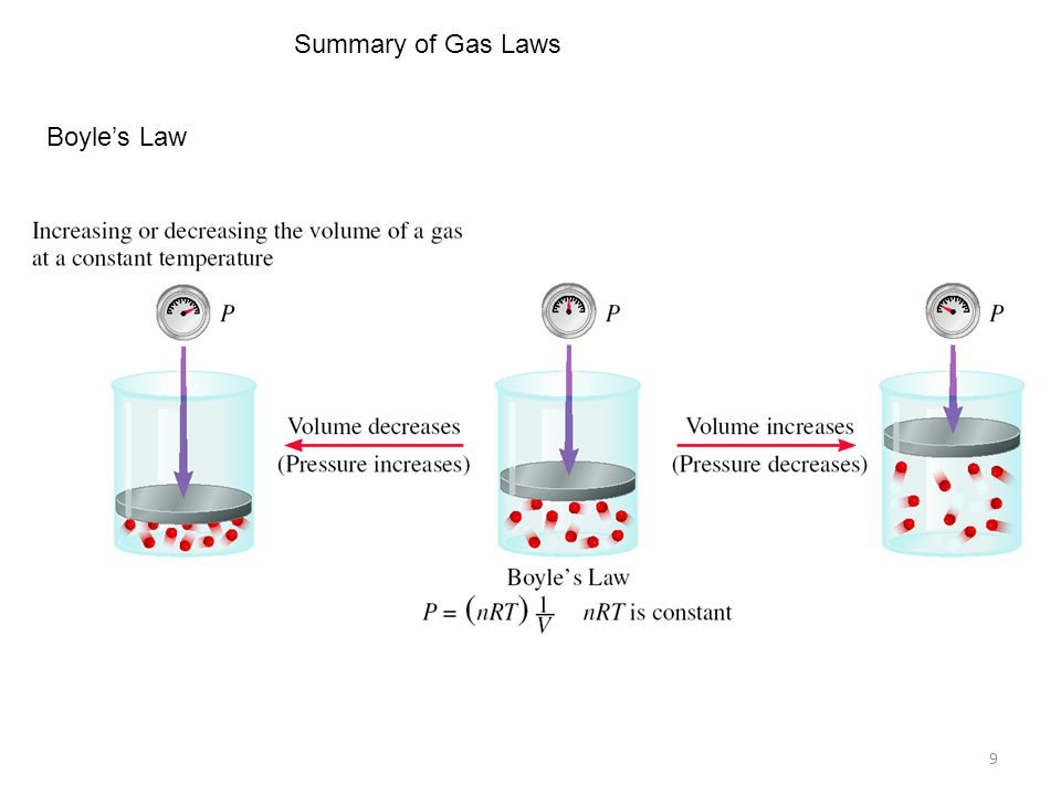 9 Summary of Gas Laws Boyle's Law