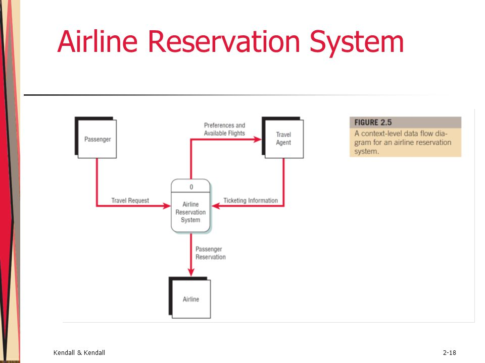 Kendall & Kendall2-18 Airline Reservation System