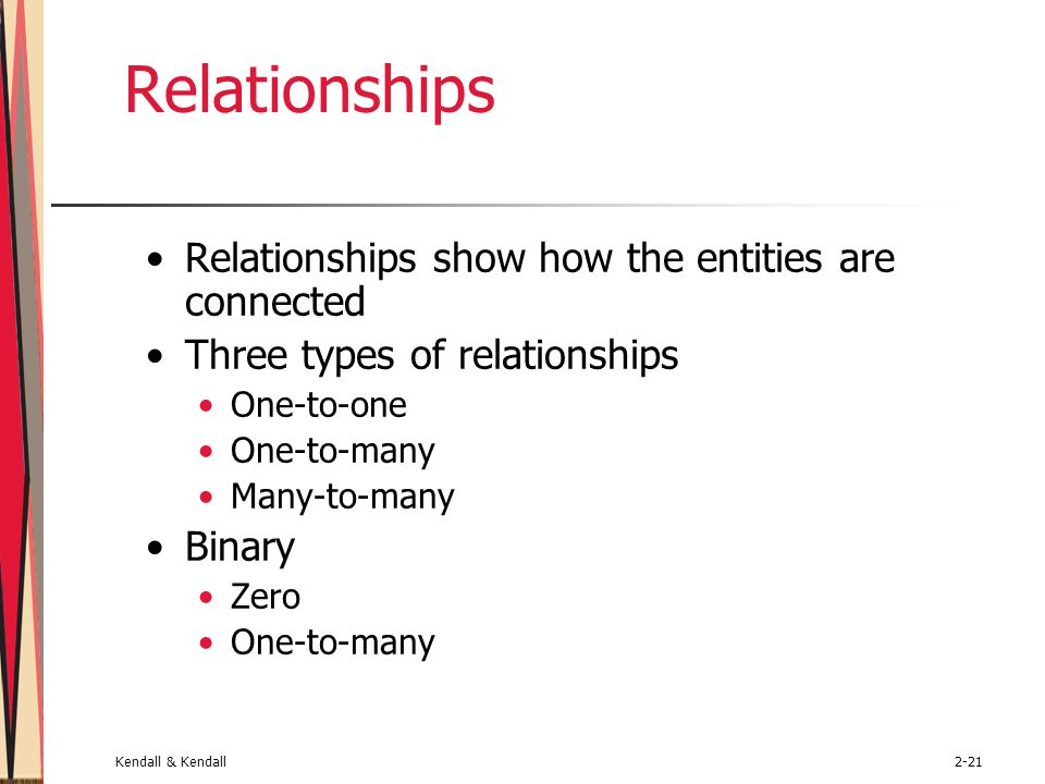 Kendall & Kendall2-21 Relationships Relationships show how the entities are connected Three types of relationships One-to-one One-to-many Many-to-many Binary Zero One-to-many