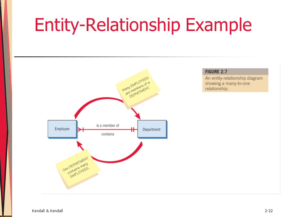 Kendall & Kendall2-22 Entity-Relationship Example