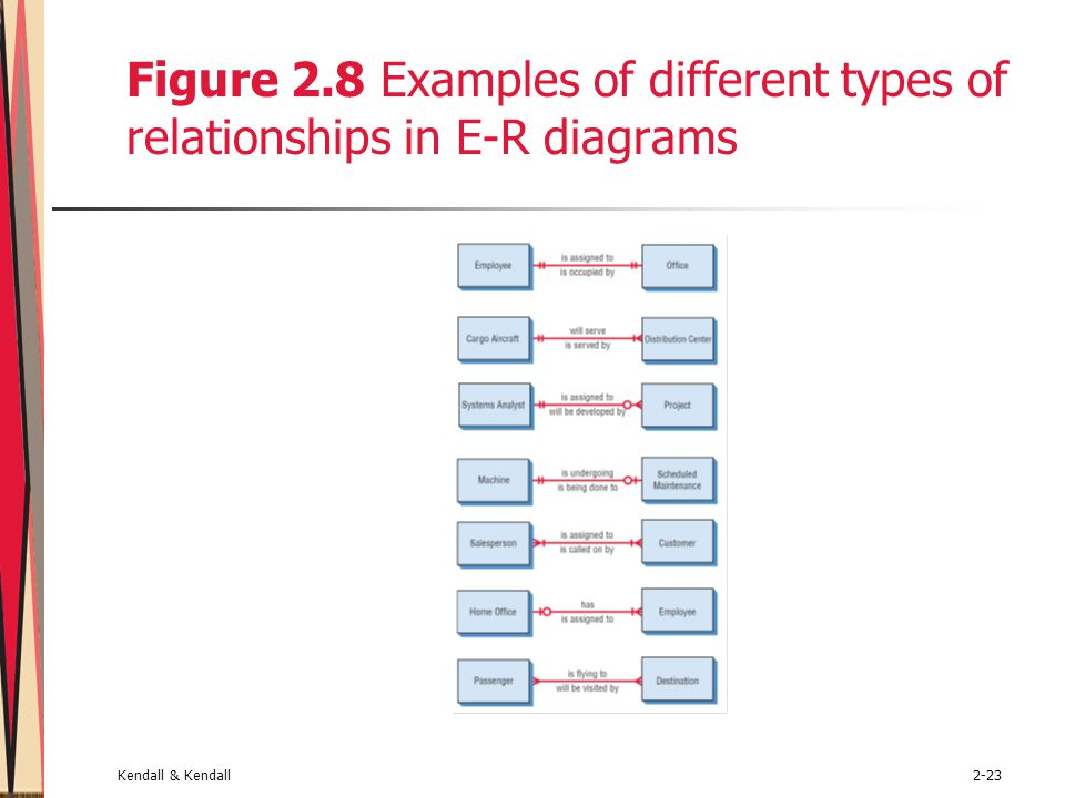 Kendall & Kendall2-23 Figure 2.8 Examples of different types of relationships in E-R diagrams