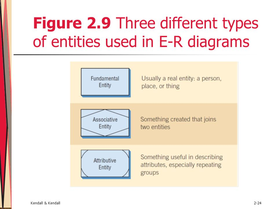 Kendall & Kendall2-24 Figure 2.9 Three different types of entities used in E-R diagrams