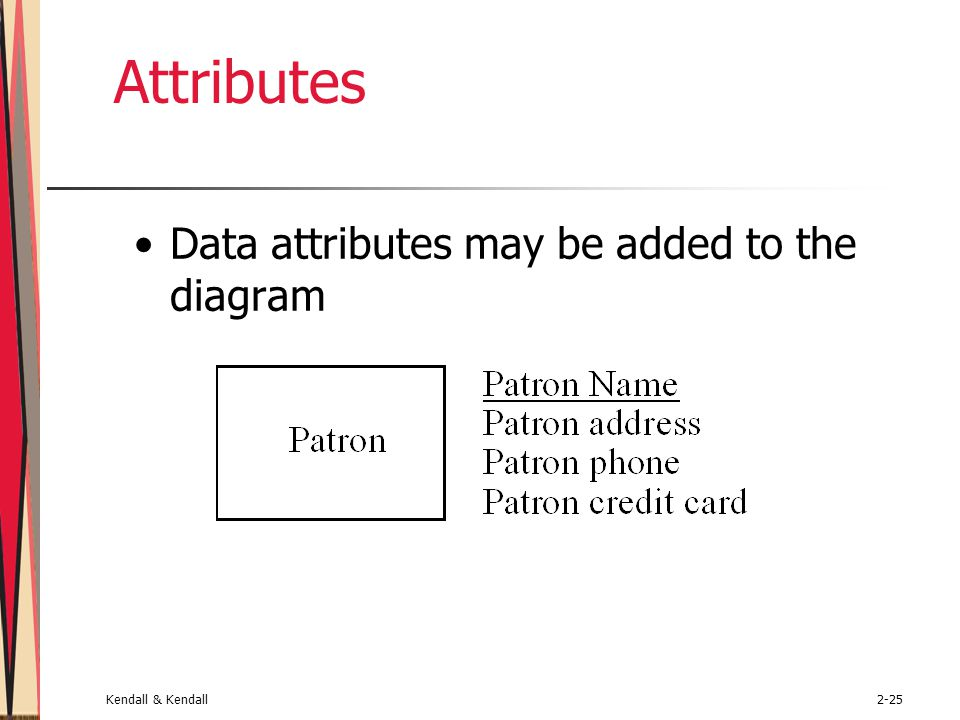 Kendall & Kendall2-25 Attributes Data attributes may be added to the diagram