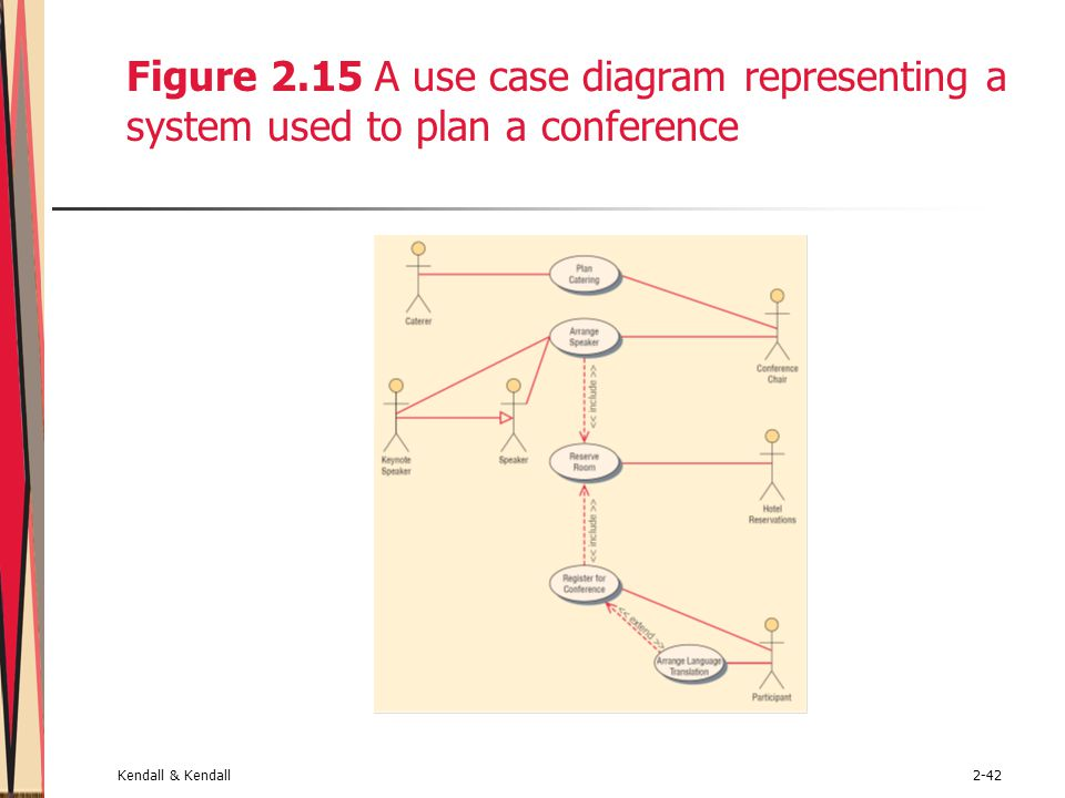 Kendall & Kendall2-42 Figure 2.15 A use case diagram representing a system used to plan a conference
