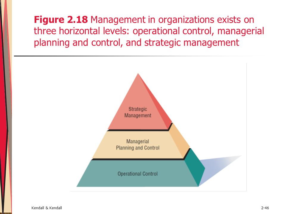 Kendall & Kendall2-46 Figure 2.18 Management in organizations exists on three horizontal levels: operational control, managerial planning and control, and strategic management