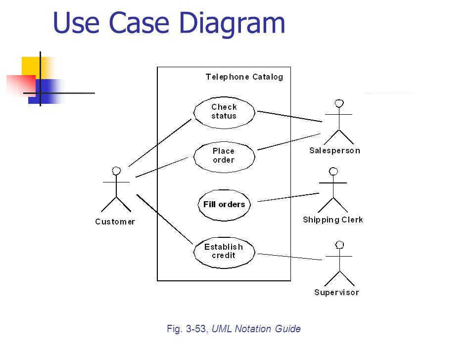 Fig. 3-53, UML Notation Guide Use Case Diagram