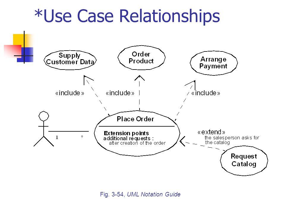 Fig. 3-54, UML Notation Guide *Use Case Relationships