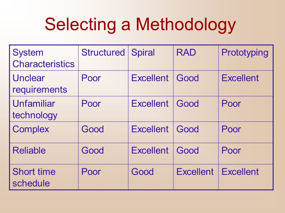 Selecting a Methodology System Characteristics StructuredSpiralRADPrototyping Unclear requirements PoorExcellentGoodExcellent Unfamiliar technology Po