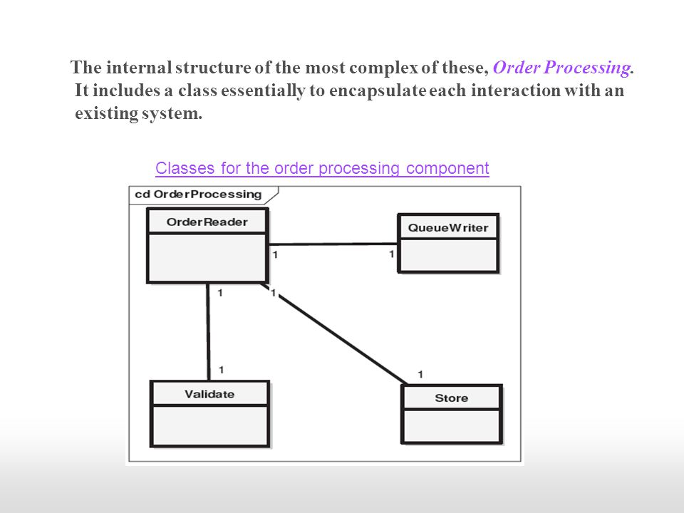 The internal structure of the most complex of these, Order Processing. It includes a class essentially to encapsulate each interaction with an existin