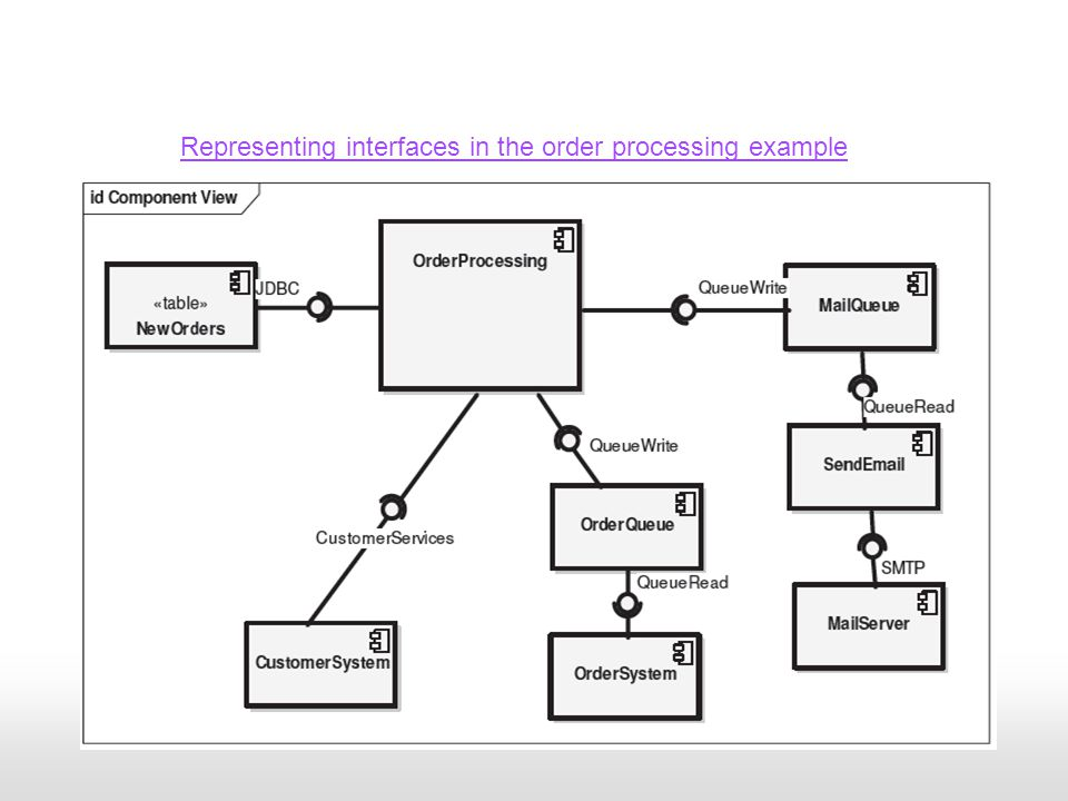 Representing interfaces in the order processing example