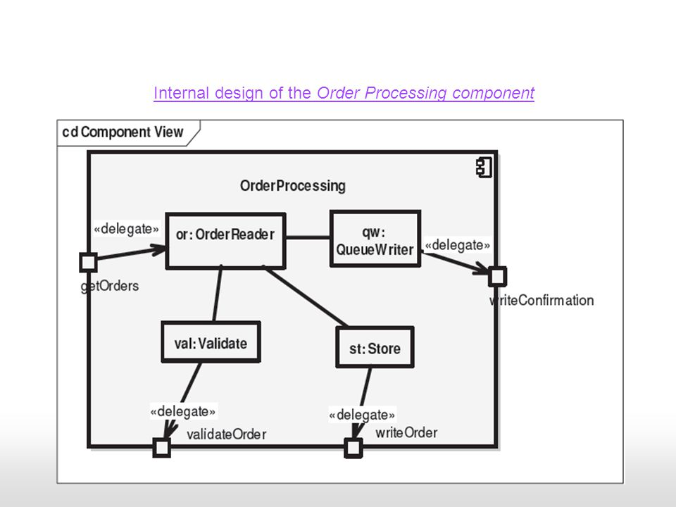 Internal design of the Order Processing component