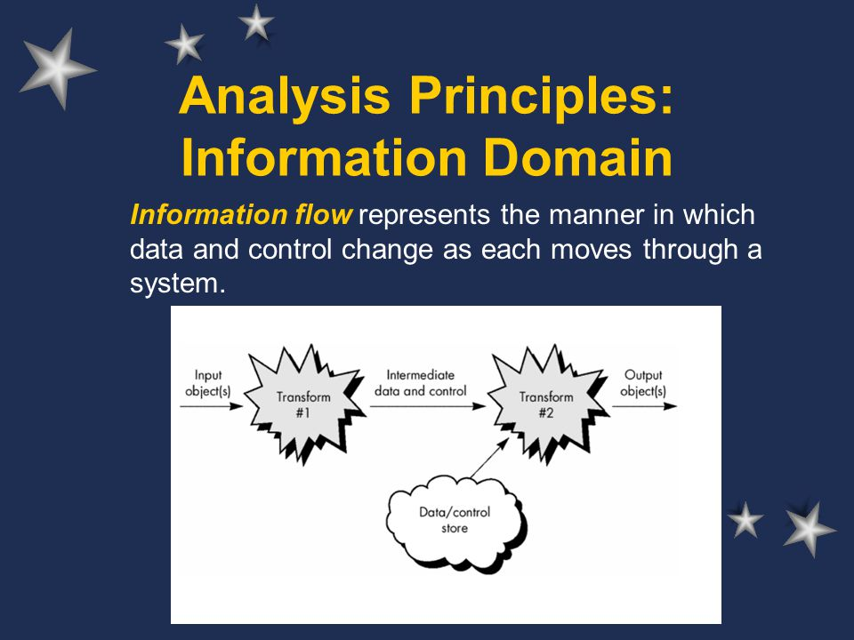 Developed by Reneta Barneva, SUNY Fredonia Analysis Principles: Information Domain Information flow represents the manner in which data and control ch