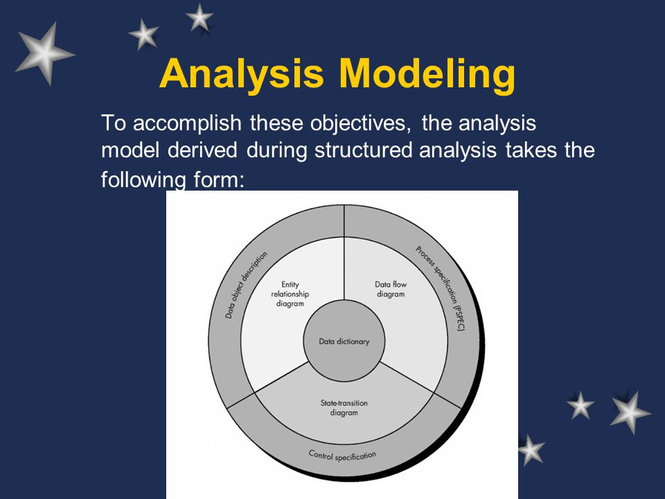 Developed by Reneta Barneva, SUNY Fredonia Analysis Modeling To accomplish these objectives, the analysis model derived during structured analysis tak