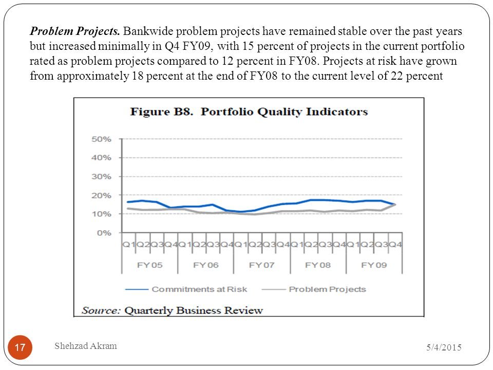 5/4/2015 Shehzad Akram 17 Problem Projects. Bankwide problem projects have remained stable over the past years but increased minimally in Q4 FY09, wit